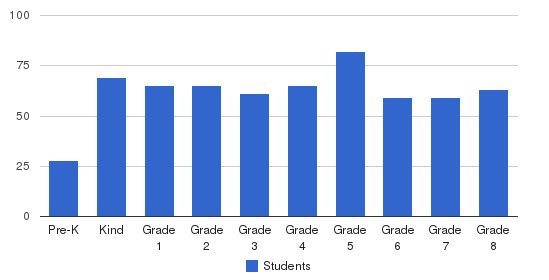 Our Lady Of Hope Elementary School Students by Grade