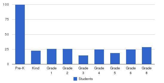 Seton Catholic At All Saints Students by Grade