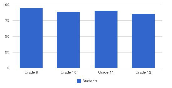 Our Lady Of Victory Academy Students by Grade