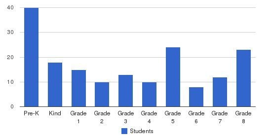 Parkway Elementary School Students by Grade