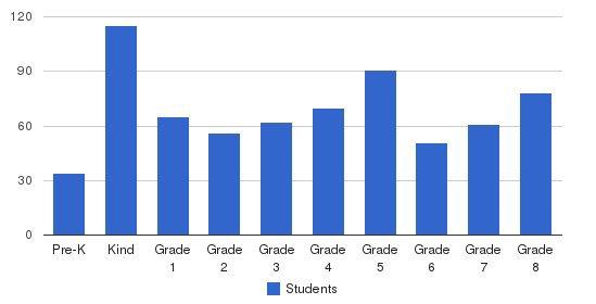 Prospect Park Yeshiva Students by Grade