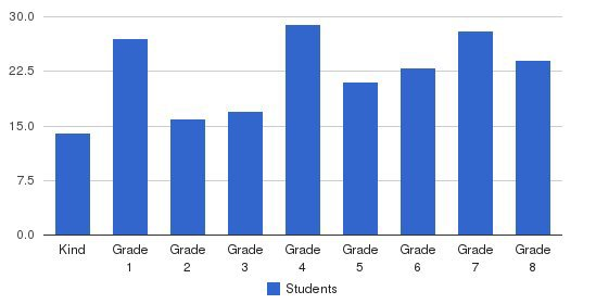 Dolores Mission Elementary School Students by Grade