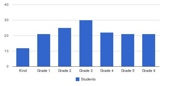 Regent School Students by Grade