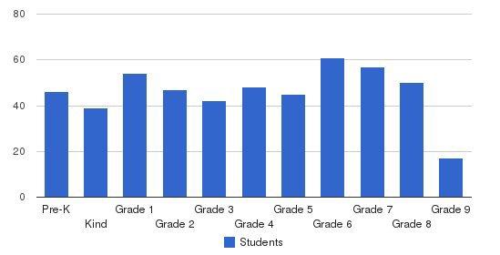 Rippowam Cisqua School Students by Grade