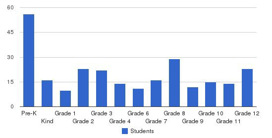 Rome Catholic School Students by Grade
