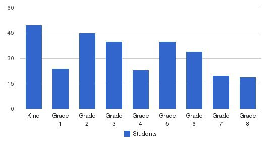 Ss John & Paul School Students by Grade