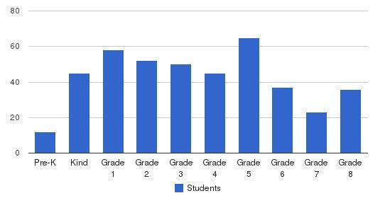 Solomon Schechter School Of Queens Students by Grade