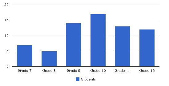Soundview Preparatory School Students by Grade