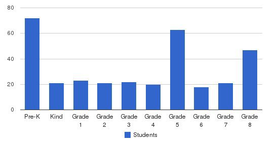 Ss Cyril & Methodius School Students by Grade