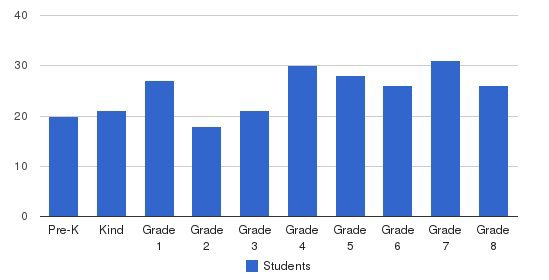 Ss Philip & James School Students by Grade