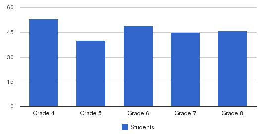 St. Aidan Upper School Students by Grade
