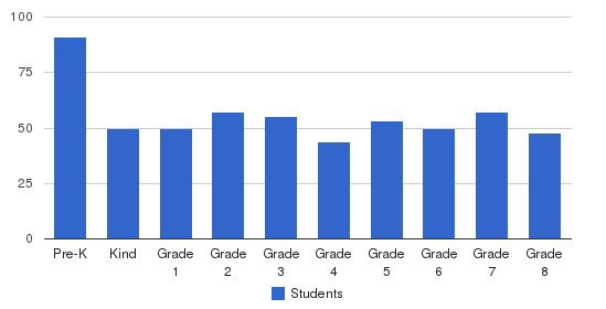 St. Amelia School Students by Grade