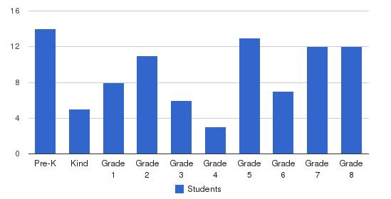 St. Anthony Of Padua School Students by Grade
