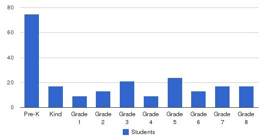 St. Catharine Of Alexandria School Students by Grade