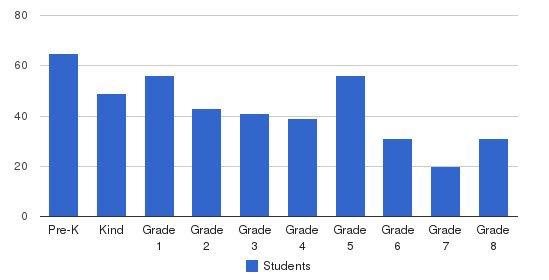 St. Elizabeth School Students by Grade