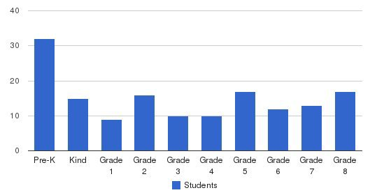 St Francis Of Assisi School Students by Grade