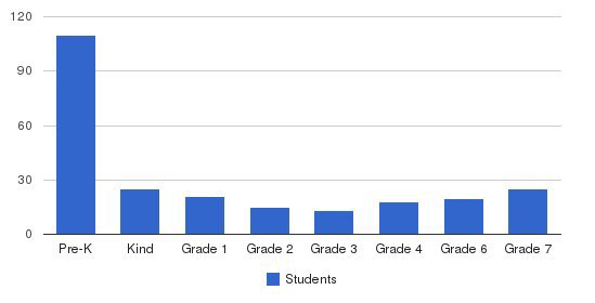 St Helen School Students by Grade