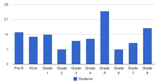 St. Hyacinth School Students by Grade
