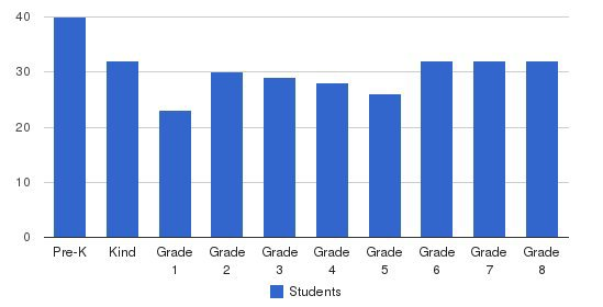 St. Jerome School Students by Grade