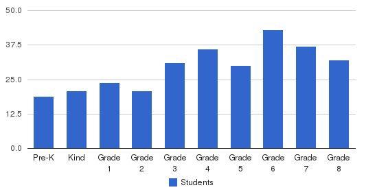 St Jerome School Students by Grade