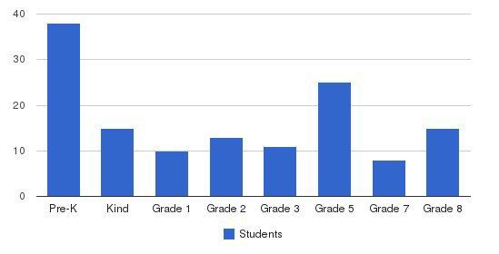 St. John Evangelist School Students by Grade