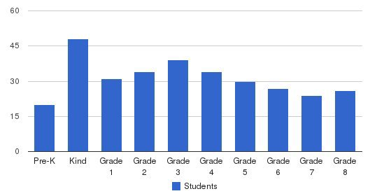 Fairmont Private School (North Tustin Campus) Students by Grade