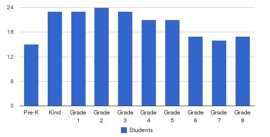 St. Lukes School Students by Grade
