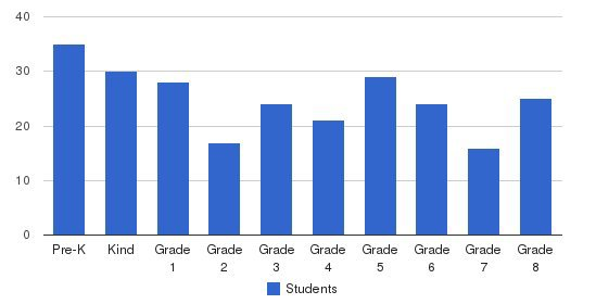 St. Margaret School Students by Grade
