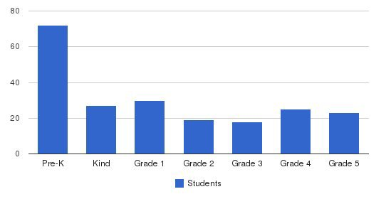 St Mary S School Students by Grade