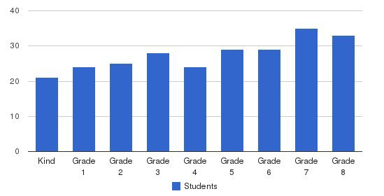 St. Pius V School Students by Grade