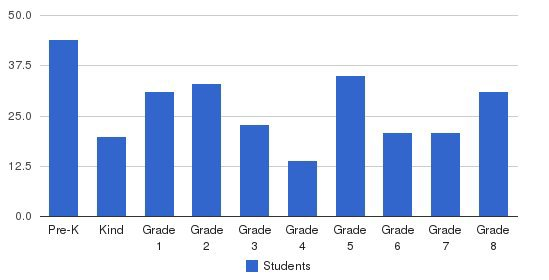St Rose Of Lima School Students by Grade