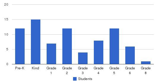 Arbor Christian School Students by Grade