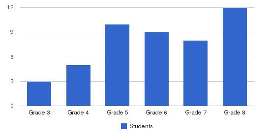 John Cardinal Oconnor School Students by Grade