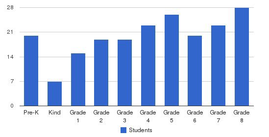 St. Benedict School Students by Grade
