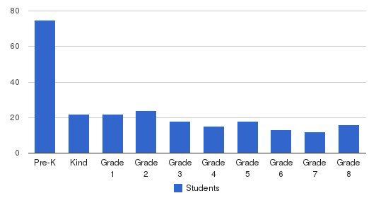 Stella Maris Regional School Students by Grade