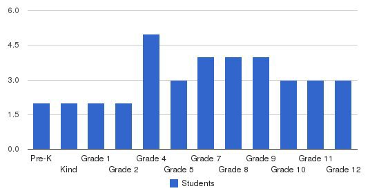 The Baptist School Students by Grade