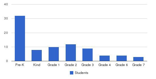 Hudson Hills Academy Students by Grade