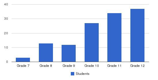 The Knox School Students by Grade