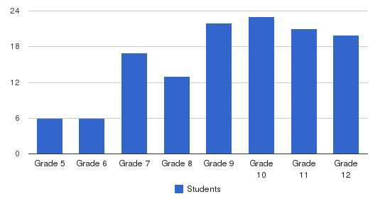 The Norman Howard School Students by Grade