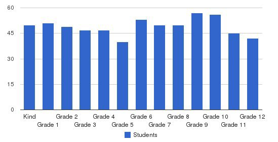 The Spence School Students by Grade
