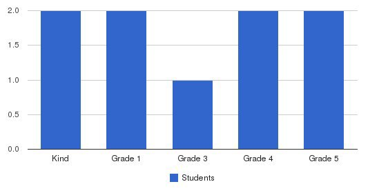 Theatre Street School Students by Grade