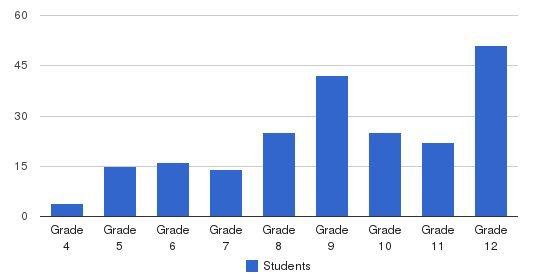 Kayne Ersa Center Students by Grade