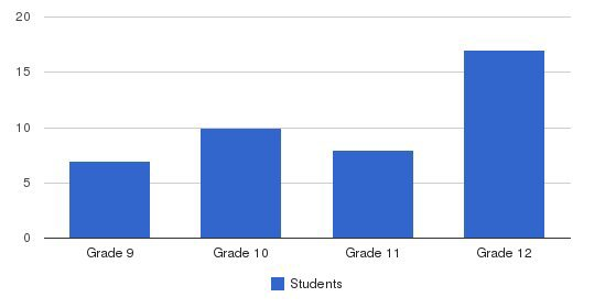 Torah Academy High School Students by Grade