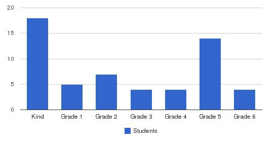 Trinity Catholic School Students by Grade