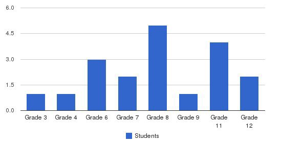 Erikson School Students by Grade