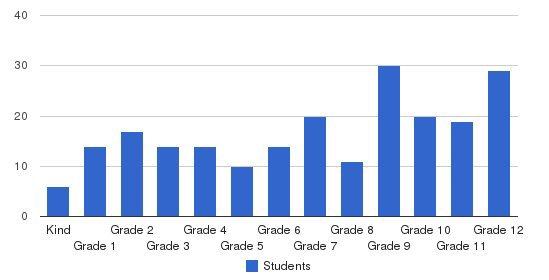 Escondido Adventist Academy Students by Grade