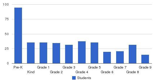 Escondido Christian School Students by Grade