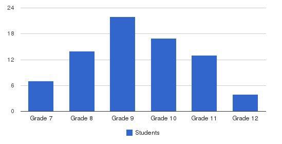 Vanderheyden Hall Students by Grade