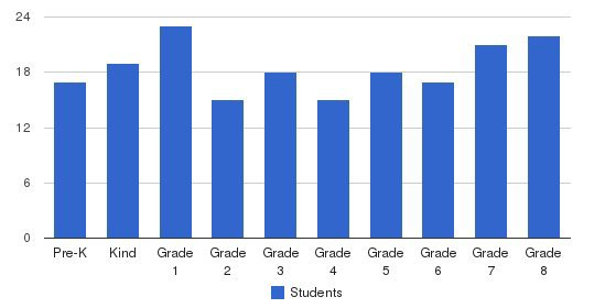 Visitation Academy Students by Grade