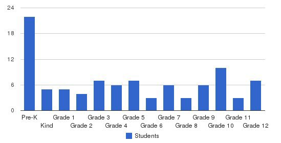 Wawarsing Christian Academy Students by Grade